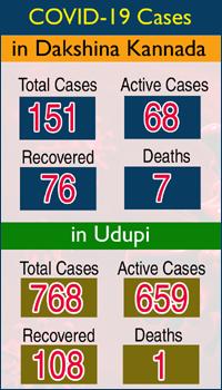 DK Udupi Covid Cases